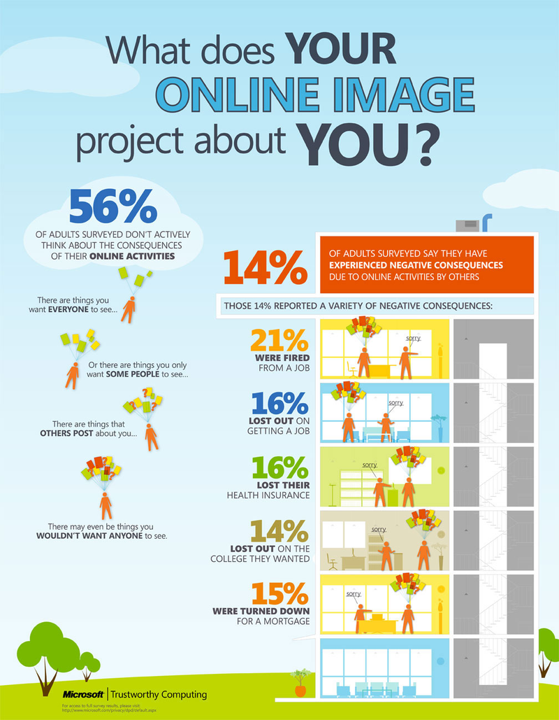 Infographic_What_Does_Your_Online_Image_Project_About_You