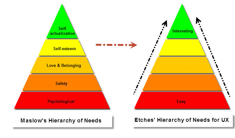 TriangleOfNeeds-Maslow's&Etches'