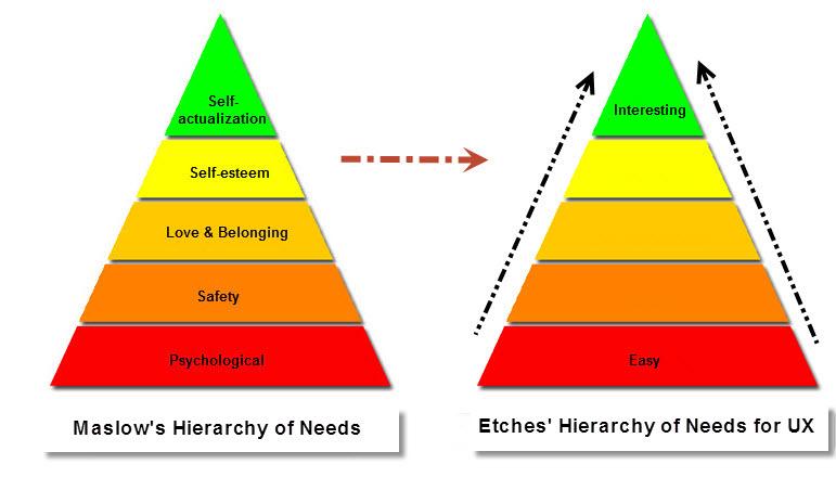 TriangleOfNeeds-Maslow's&Etches'