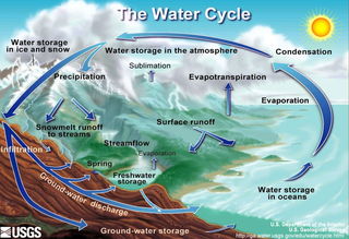 Water_cycle
