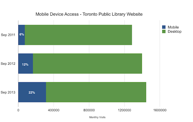 TPL Website Mobile Device Visits: Sep 2011 - 6%, Sep 2012 - 12%, Sep 2013 - 22%