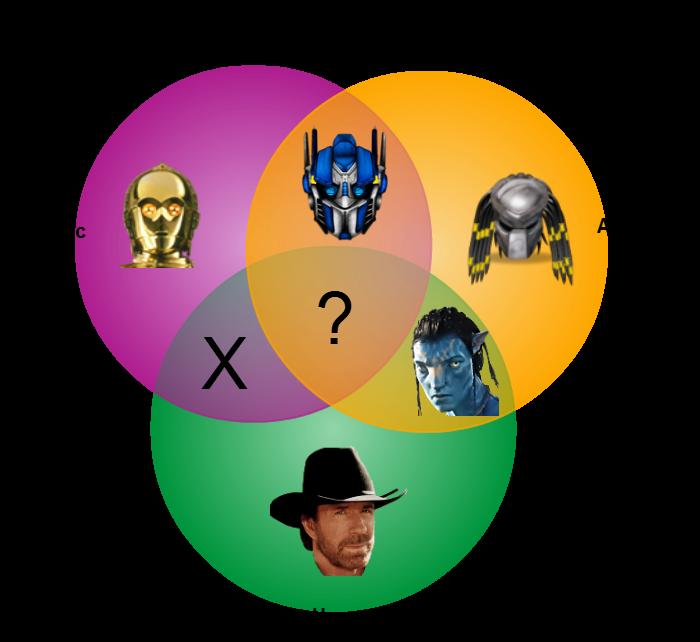 Popular-Movie-Characters-Venn-diagram1