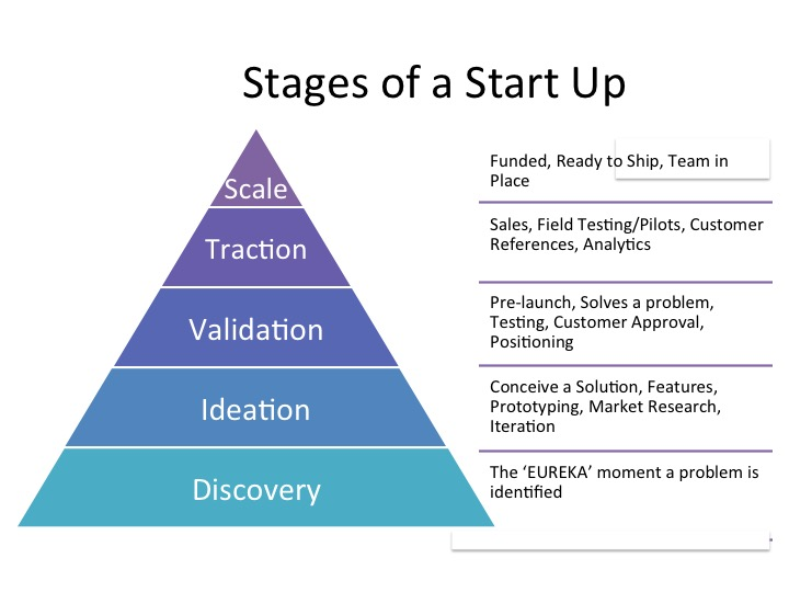 Stages Pyramid