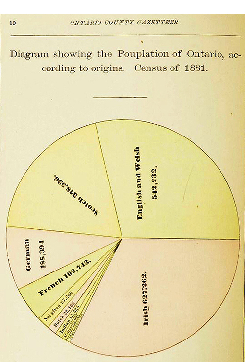 Pie chart showing the origins of people of Ontario