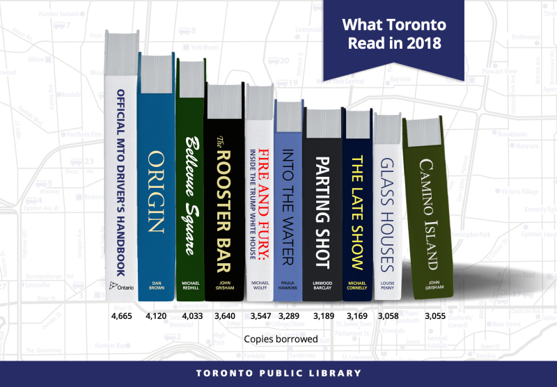 What Toronto Read in 2018 graph
