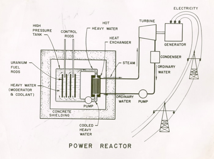 Simpe schematic diagram showing reactor cooled by heavy water and leading out to power cables