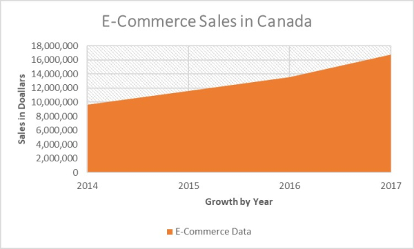 E-commerce growth in Canada