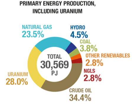 Canada's Energy Production by Category