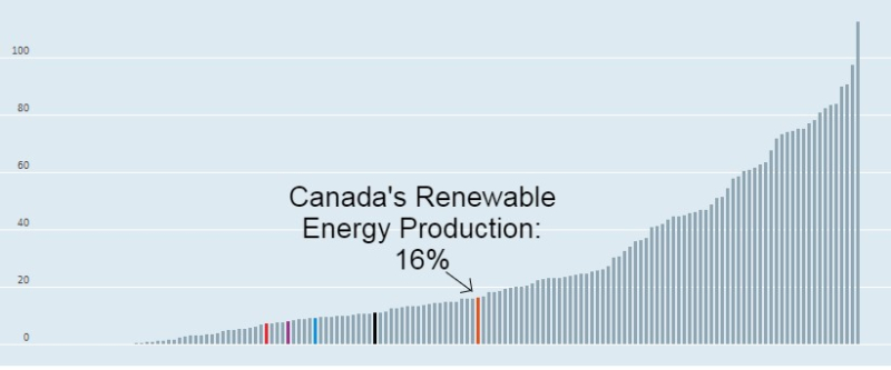 Canada's Renewable Energy Production (1)