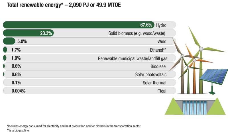 Total-renewable-energy-production-2020